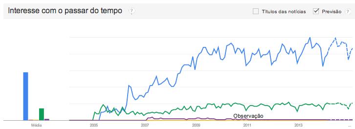 crescimento do sketchup no mercado brasileiro