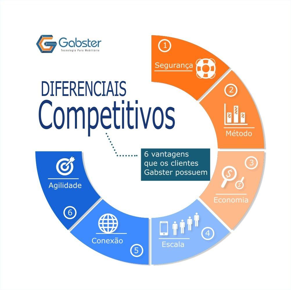 6-diferenciais-competitivos-gabster