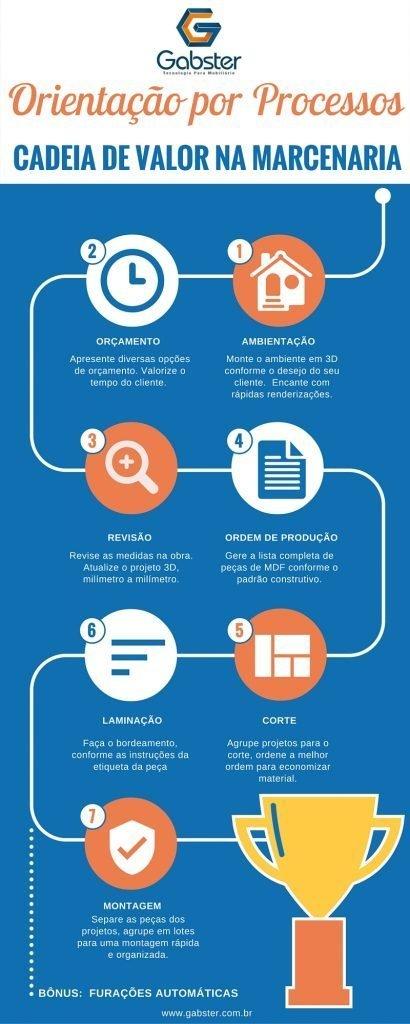 infografico-orientacao-por-processos-gabster