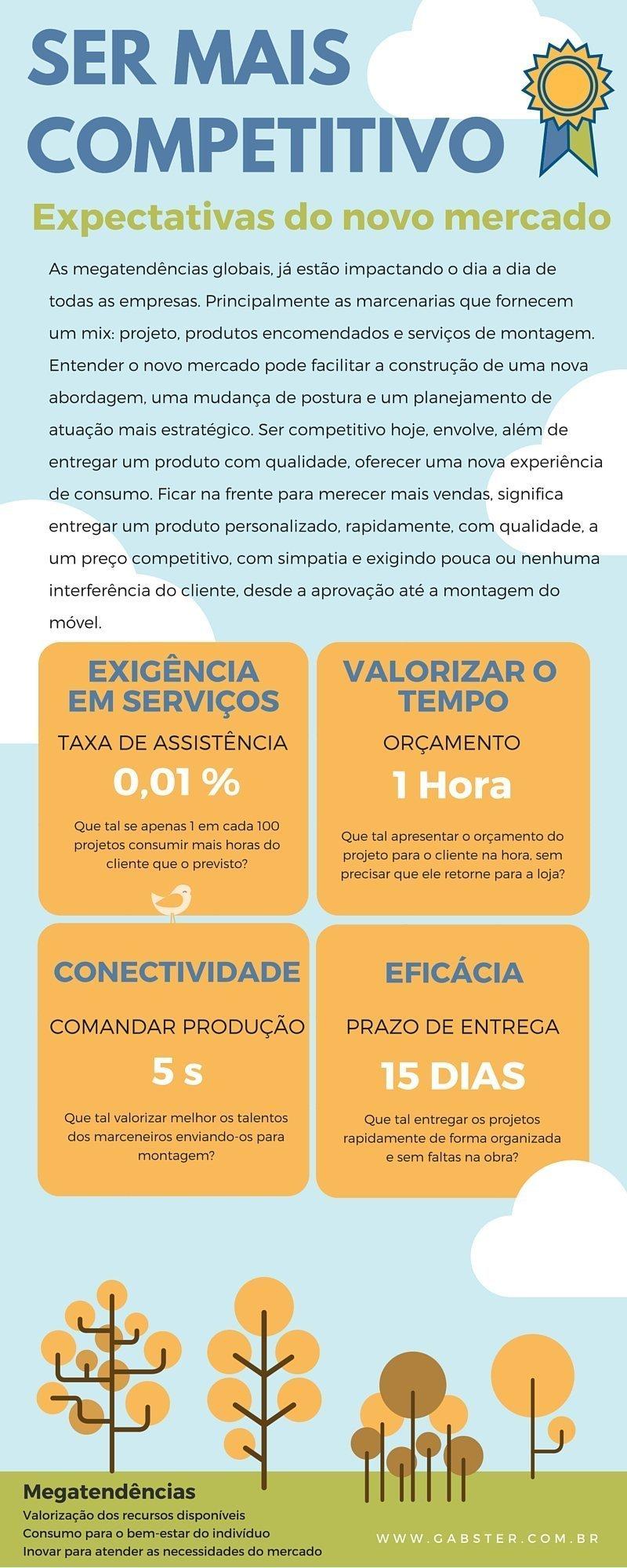 infografico-ser-mais-competitivo-gabster