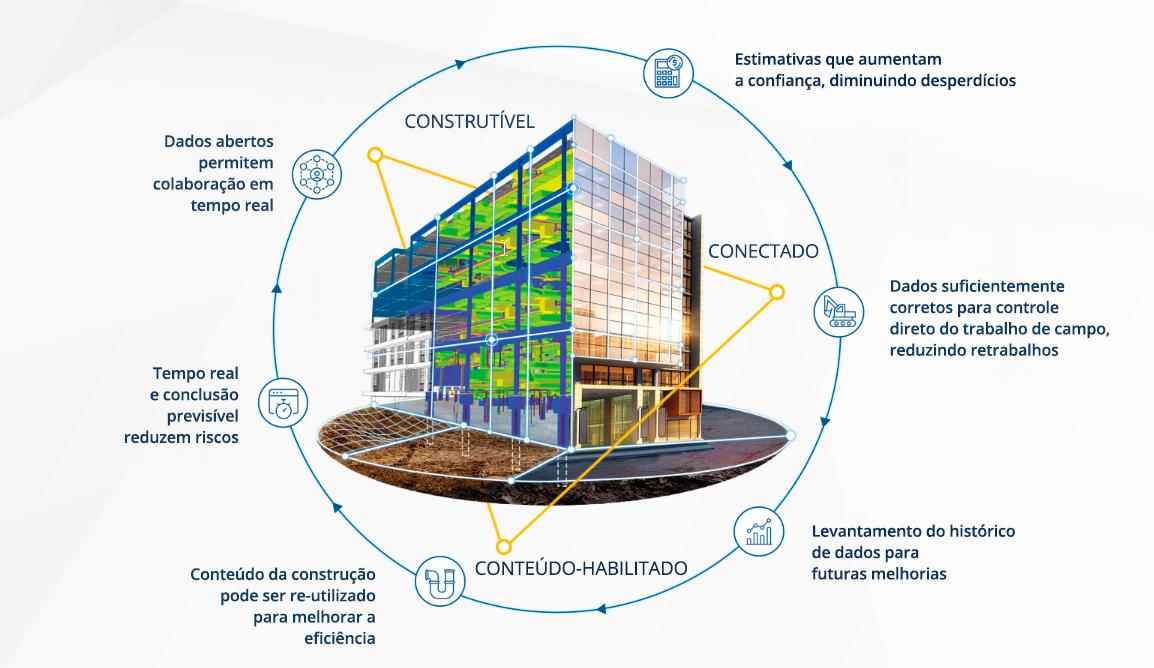 Esquema de processo construtivel aplicados na Construção Modular
